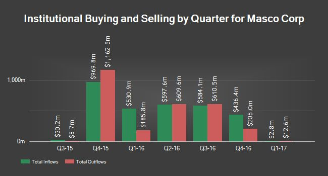 Exxonmobil Investment Management Inc. TX reduced its stake in Masco Corp (NYSE:MAS) by 6.4% during the first quarter, relating to its most recent 13F filing with the Securities and Exchange Percentage (SEC). The institutional investor possessed 71,132 shares of the building company's...
