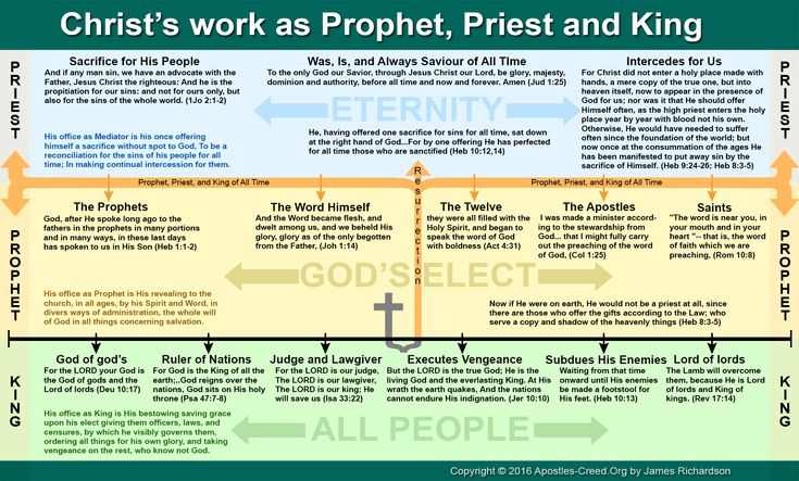 Infographic christs offices of prophet priest and king
