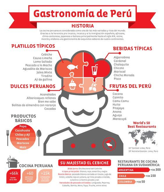 313 best comida images on pinterest spanish class spanish conoce un poco de la gastronoma del peru una tierra llena de sabores fandeluxe Images