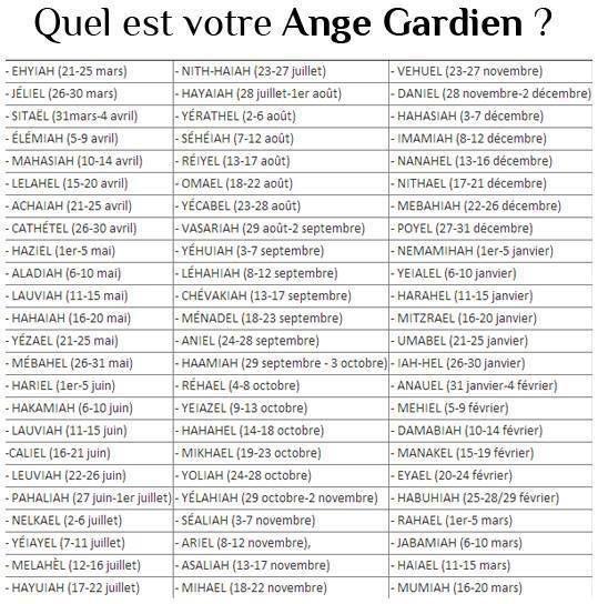Connaitre le nom de ton ange Gardien
