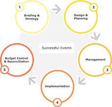 What is event management ? which collage is better for event management in gujarat?