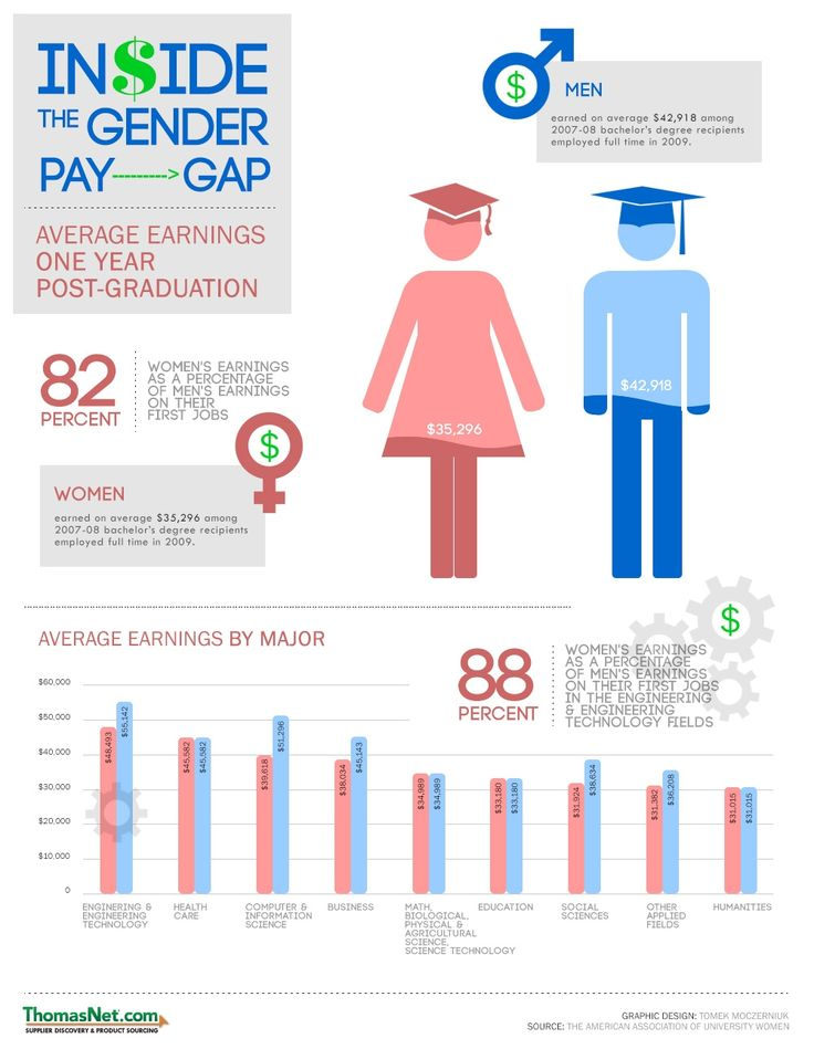 The Wage Gap Between Men and Women ' We all know that women tend to earn less than men, but this infographic illustrates just how much less. Description from pinterest.com. I searched for this on bing.com/images