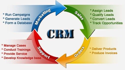EOH Microsoft Coastal: Use Microsoft Designed CRM Tools Or Software For S...