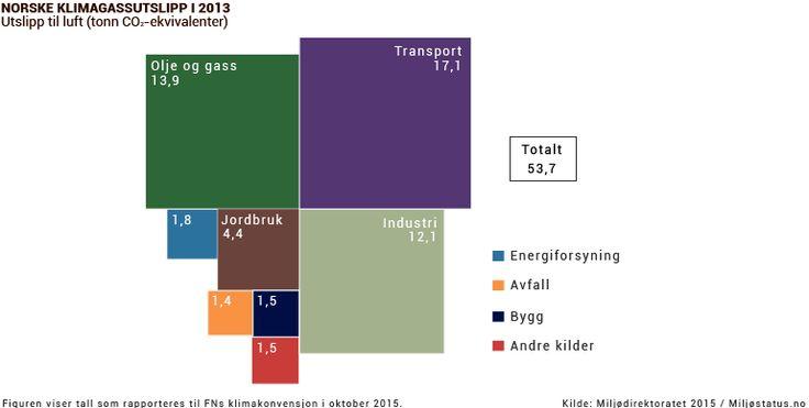 Norske utslipp av klimagasser