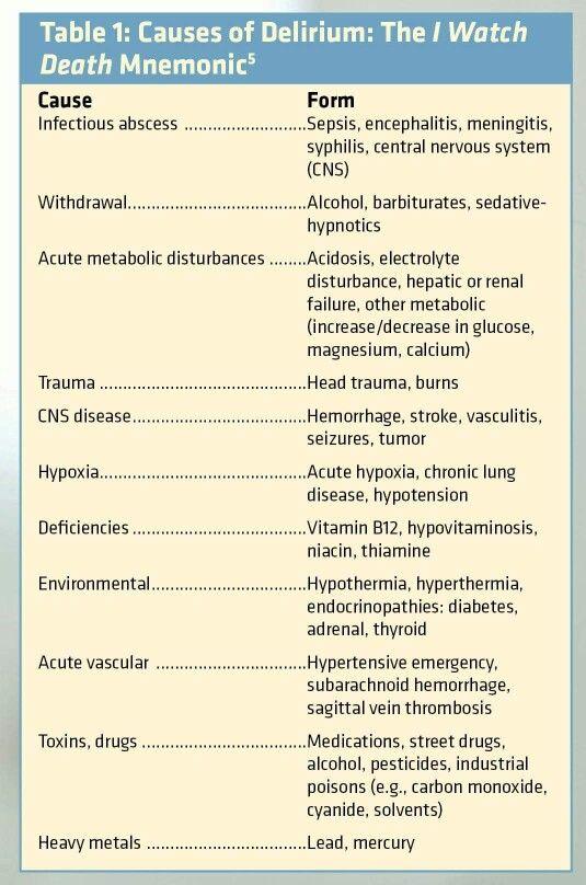 Nursing student pharmacology study aids