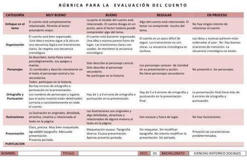 articuloseducativos.es: La Rúbrica de Evaluación – Recursos para entenderla y abordarla con éxito