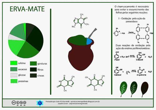 quimicacomengenharia