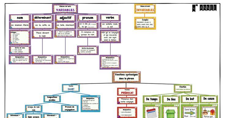 Classes de mots et fonctions 4.blogue.pdf