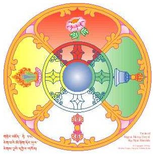 The Five Buddha Families. ~ Linda V. Lewis, May 6, 2010