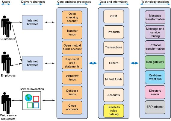 enterprise software architecture diagram example conceptualarchitecturalmodels pinned by wwwmodlarcom - It Diagram Software