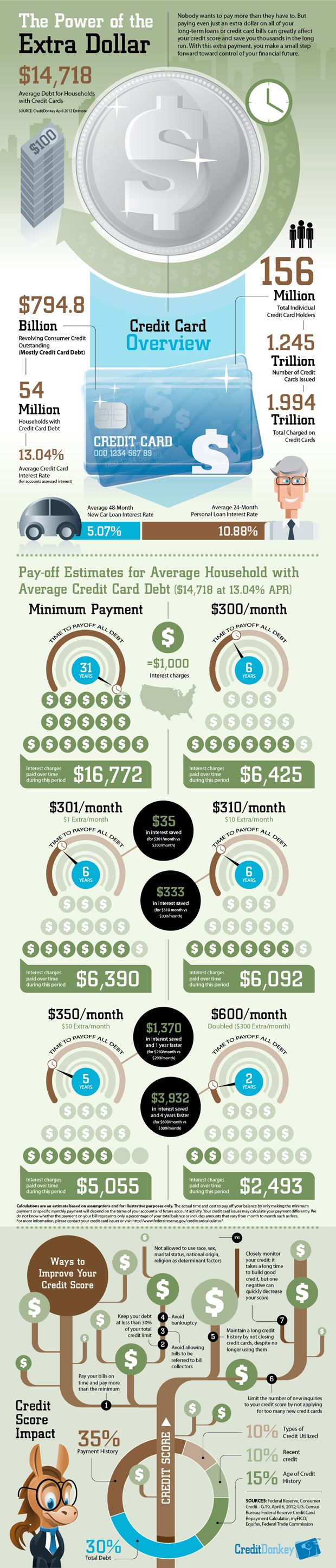 INFOGRAPHIC: Why It Pays To Put An Extra Dollar Toward Debt: For Kids, Long Term Loan, Credit Score, Creditcard, Donkeys, Cards Bill, Credit Cards Debt, Extra Dollar, Android App