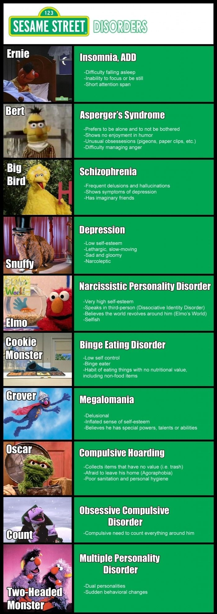 Sesame Street Disorders. First so Winnie the pooh now seamen street