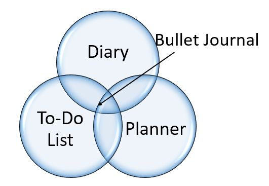 What is a bullet journal? A little introduction/explainer to pick off an organiser series .