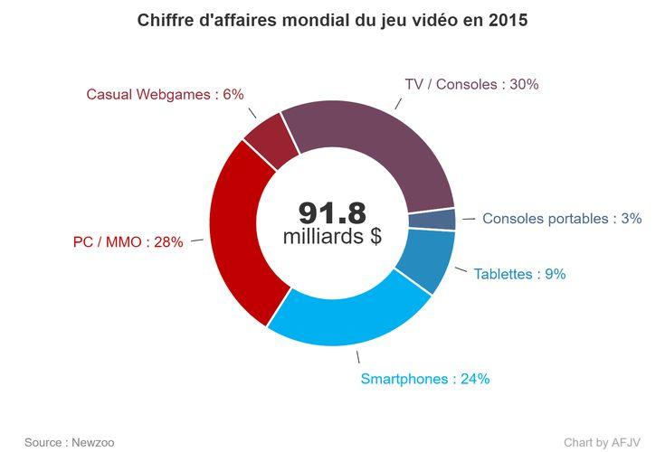 Chiffre d'affaires mondial des jeux vidéo : 2015, 2016, 2019 - Le rapport montre que les joueurs du monde entier devraient générer un chiffre d'affaire global de 99,6 milliards $ en 2016, en hausse de 8,5% par rapport à 2015.
