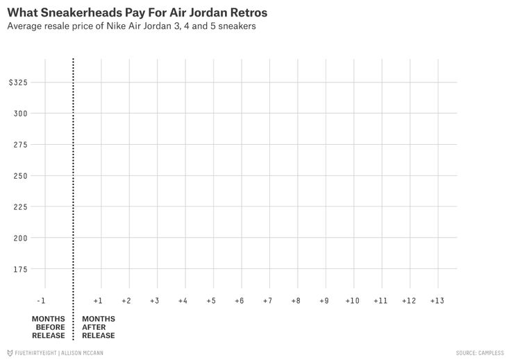 What Sneakerheads Pay For Air Jordan Retros