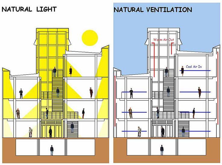 light and ventilation diagram | cta | Arquitetura