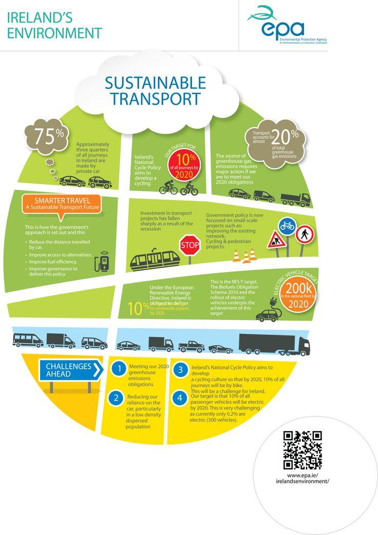 Sustainable Transport
