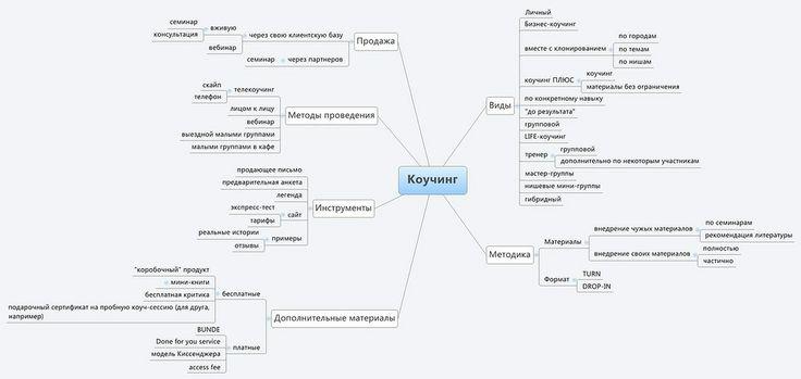 Коучинг.jpg — Яндекс.Диск