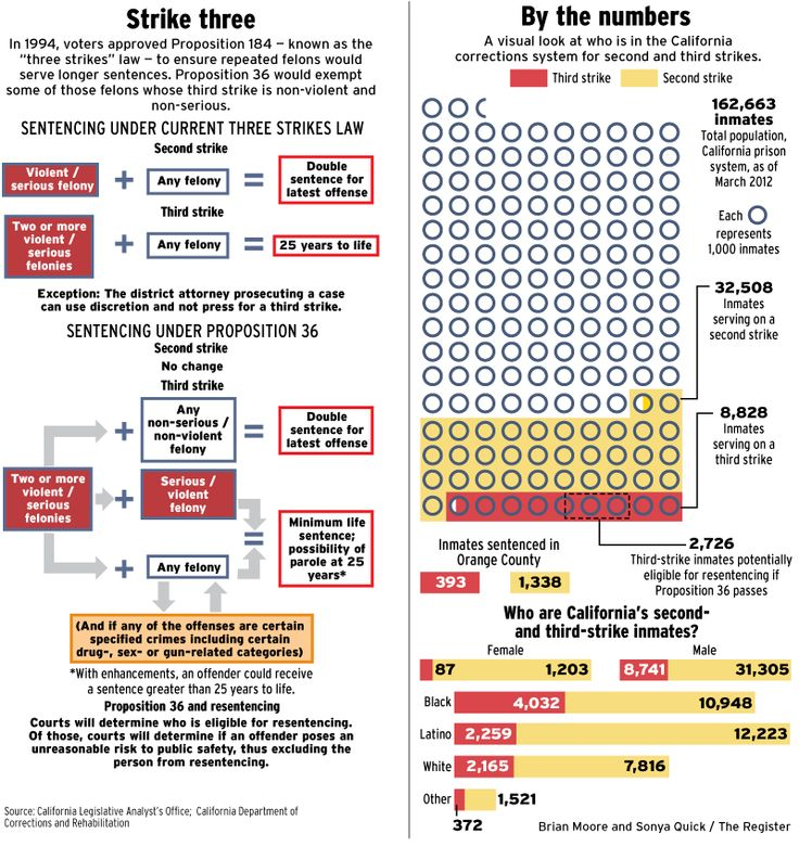 Understanding the 'three strikes' law in Califonia. Graphic by Brian Moore and Sonya Quick.