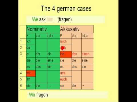 """Learn German # 8 - Accusative Case"" from my free german language course"