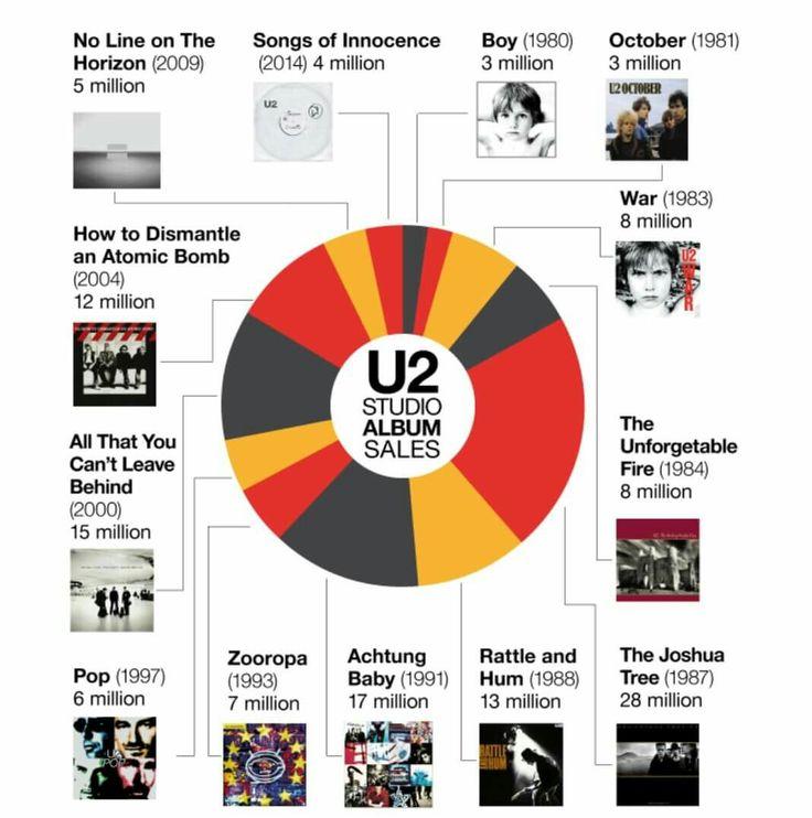 Boy The Edge Rattle & Hum Bono Joshua Tree U2 record label