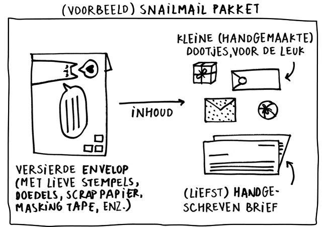 Snailmail Magazine; een boekje vol met tips; ideeen; adreslabels etc voor iedereen die graag snailmail verstuurt.