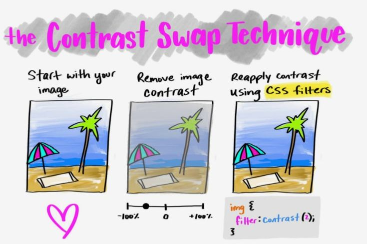 The Contrast Swap Technique: Improved Image Performance with CSS Filters   CSS-Tricks