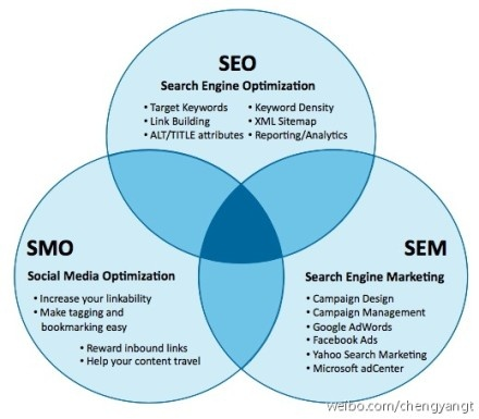SEO, SMO and SEM working together