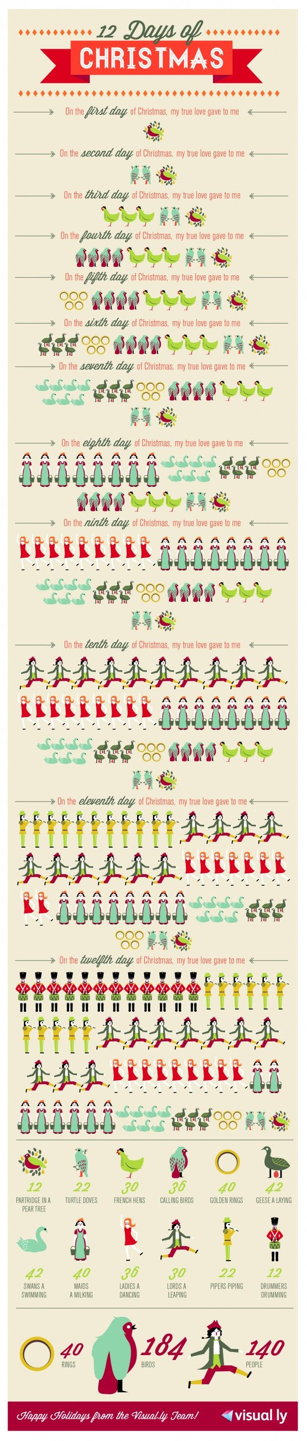 12 Days of Christmas - looong illustrated version of the song lyrics!