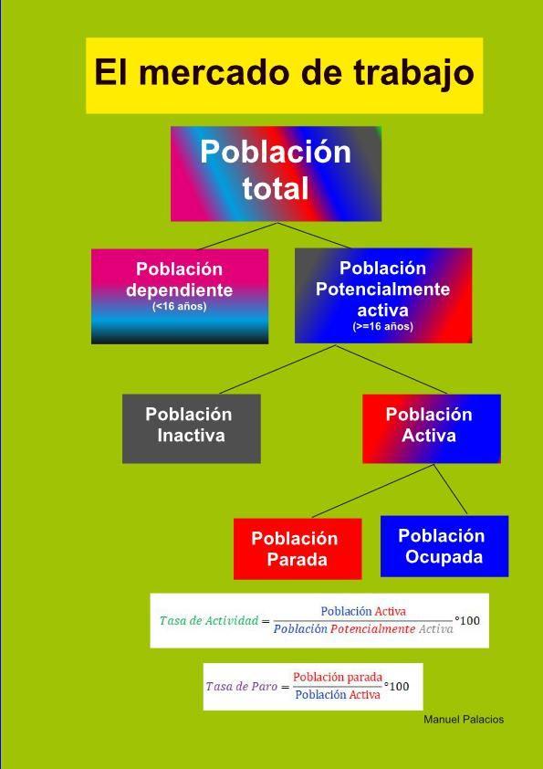 Clasificación de la población en el mercado de trabajo