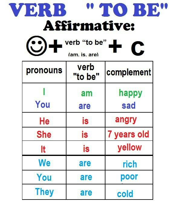 In affairmative form subject comes first, then verb to be (am, is, are ...