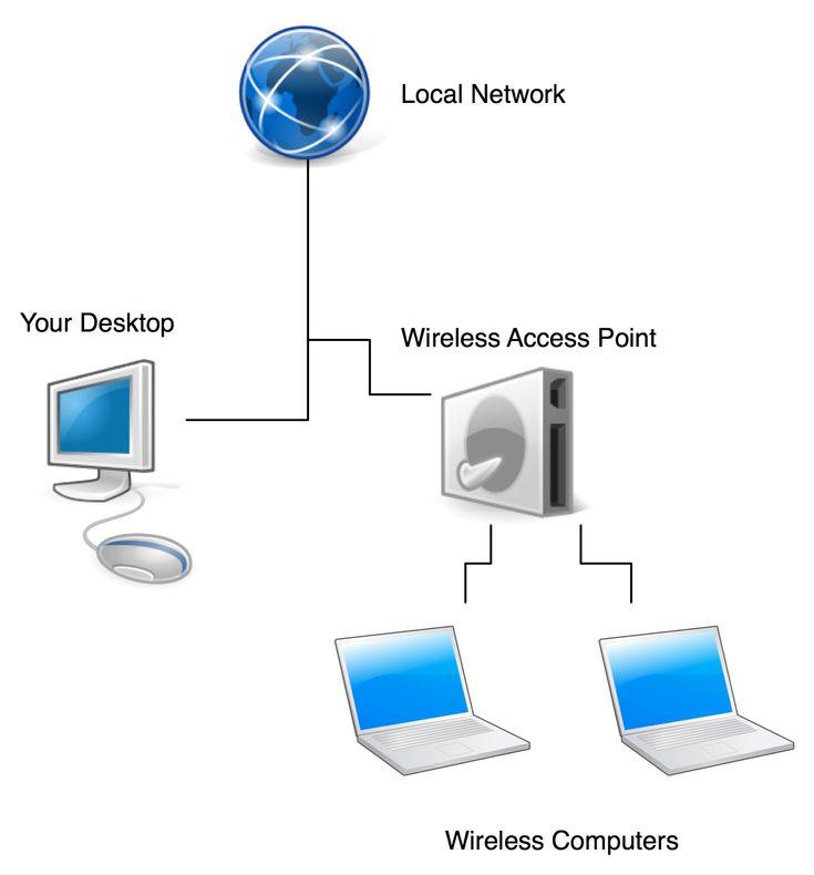 Make A Desktop Computer Wifi