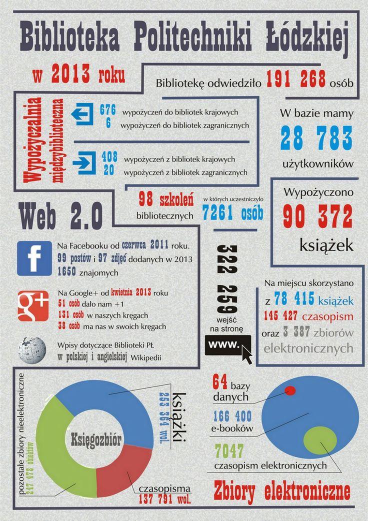 Statystyki Biblioteki Politechniki Łódzkiej za 2013 rok