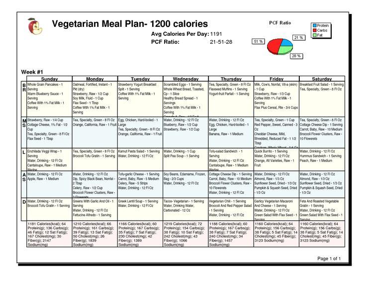 Întrebări pentru  Despre dieta de 3 zile