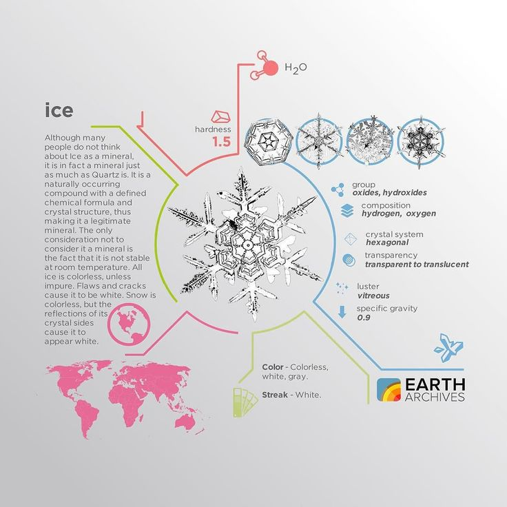 Ice is in fact a mineral. It's a naturally occurring compound with a defined chemical formula and crystal structure thus making it a legitimate mineral. #science #nature #geology #minerals #rocks #infographic #earth #ice
