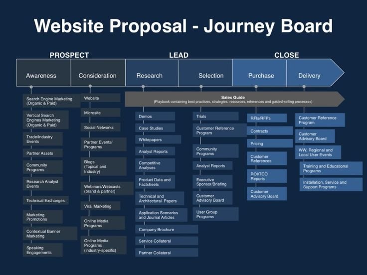 Website Proposals