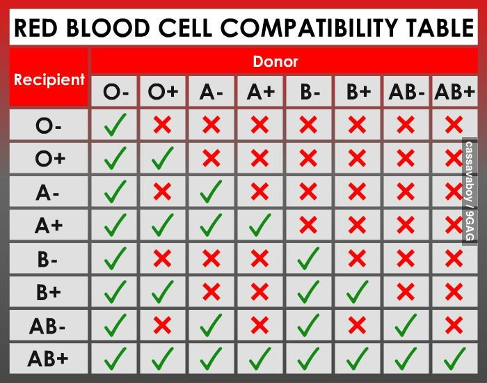 Red blood cell compatibility table health wellness fitness