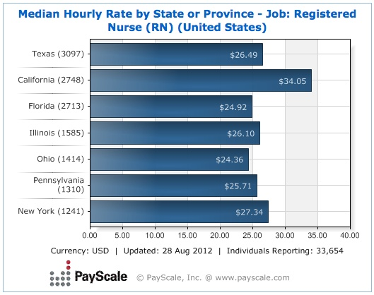 Median Hourly Rate for a Registered #Nurse (By State)    http://www.payscale.com/research/US/Job=Registered_Nurse_%28RN%29/Hourly_Rate#by_State