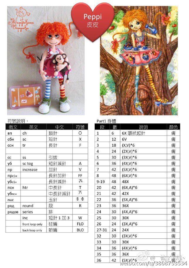 Кукла Пеппи длинный чулок<br>#амигуруми #описаниеИгрушек #вязание_крючком #Кукла