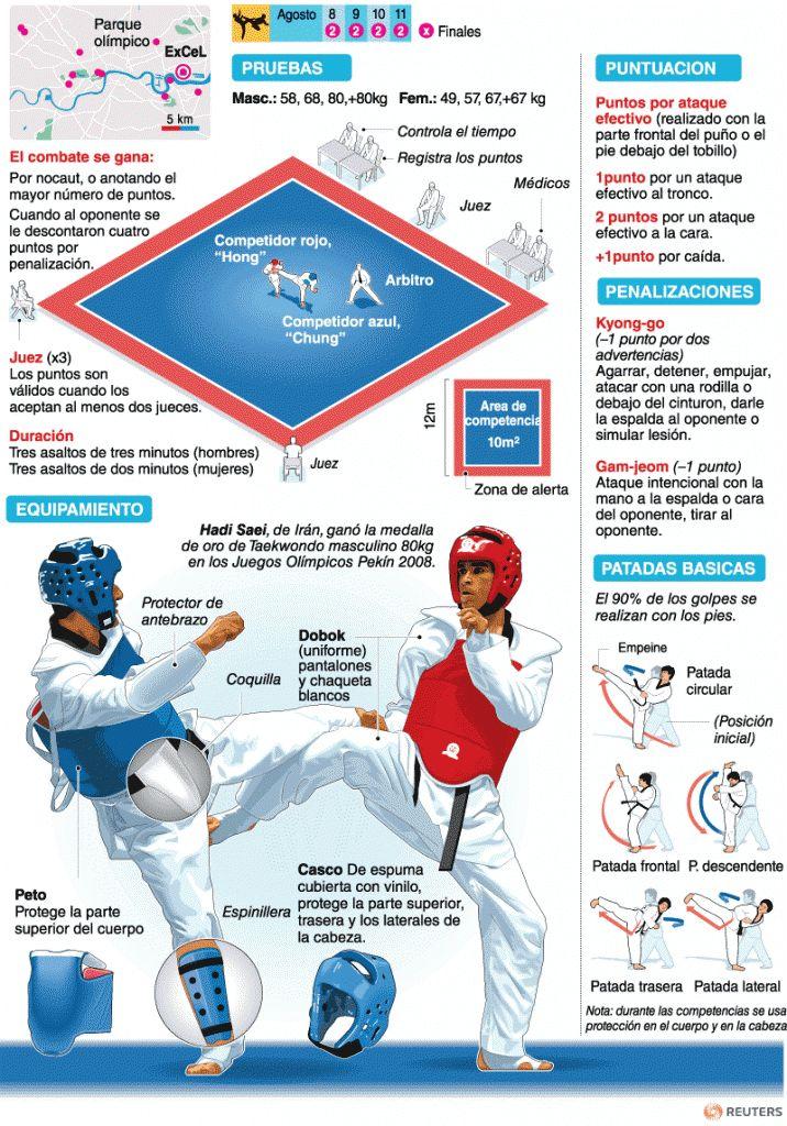Taekwondo | Deportes | Juegos Olímpicos Londres 2012 | El Universo