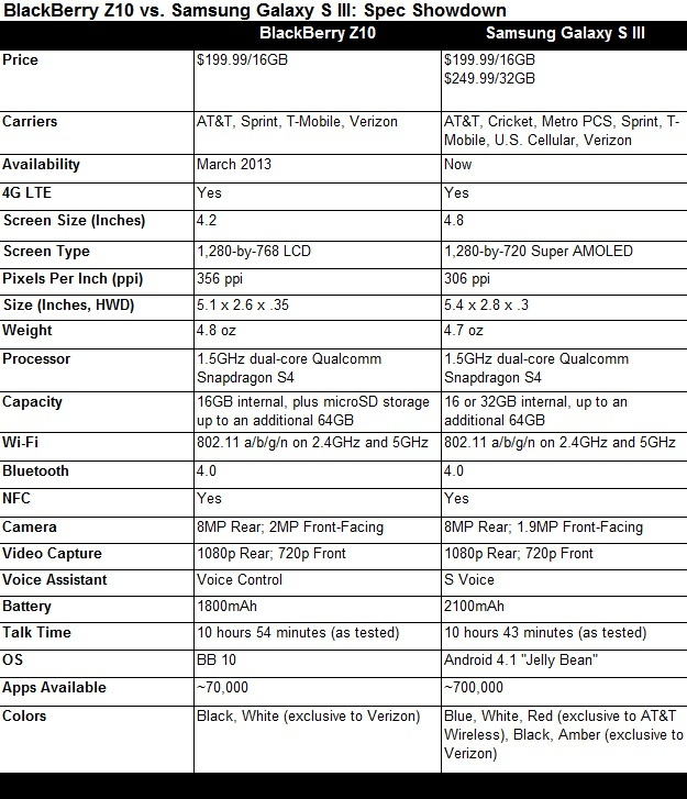 Blackberry Z10 Vs. Samsung Galaxy S III