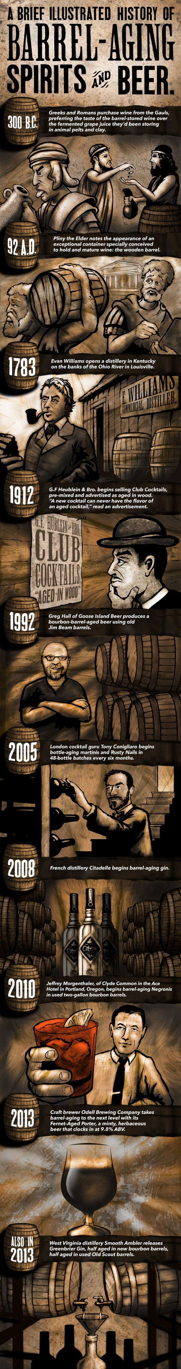 Graphic Tales: A Brief Illustrated History Of Barrel-Aging Spirits And Beer
