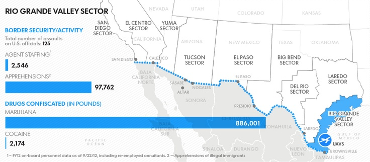 USA Today: Border security quandary could kill immigration bill  USA Today infographic examines the sector of the Southwest border with the size of the border security force, drugs confiscated & apprehensions.