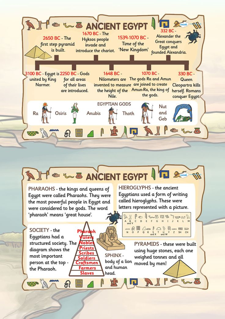 KS2 Ancient Egypt Facts Posters