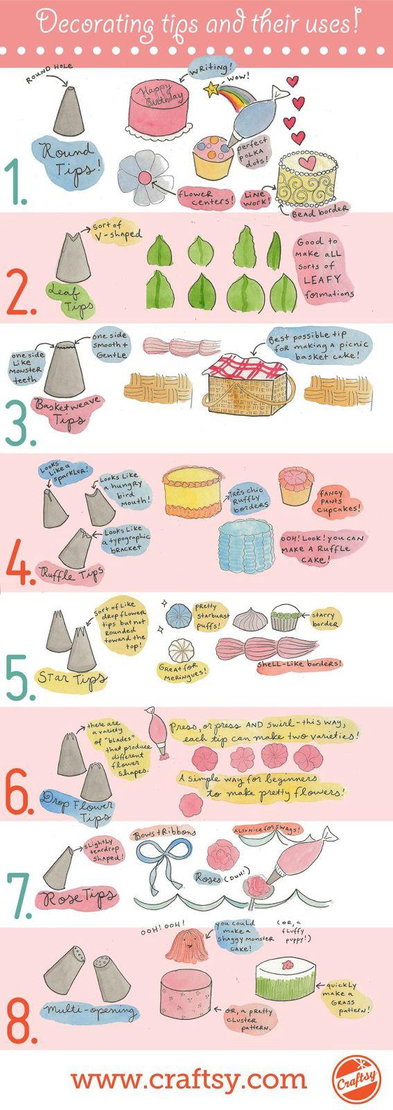 Decoracion Con Baño Wilton:Cake Decorating Tips and Their Uses
