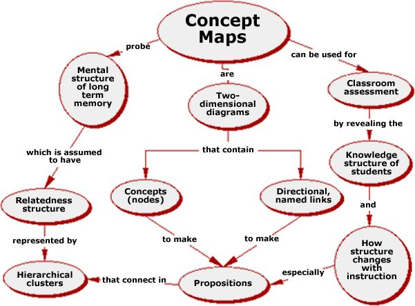 66 best mind mapping graphic organizers images on pinterest