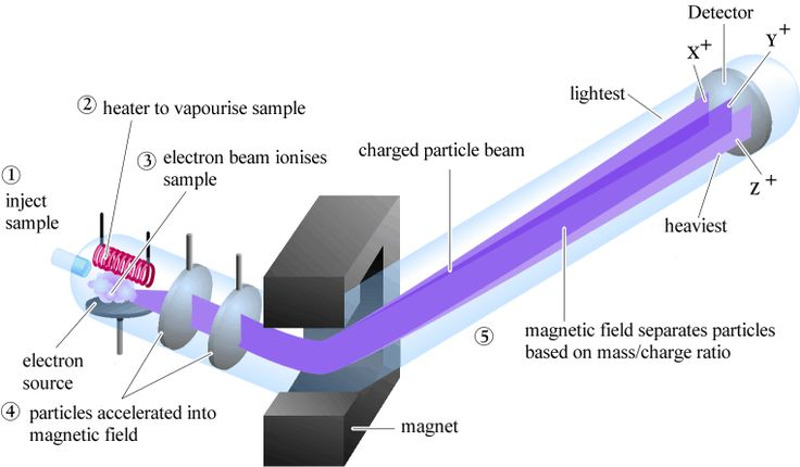 Mass spectrometry is based on slightly different principles to the other spectroscopic methods. The physics behind mass spectrometry is that a charged particle passing through a magnetic field is deflected along a circular path on a radius that is proportional to the mass to charge ratio, m/e.