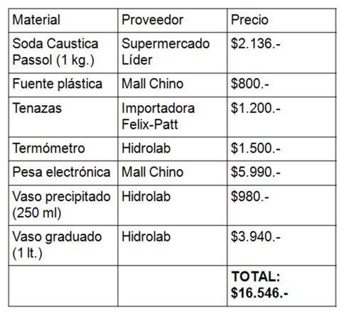 Tabla presupuesto encrespamiento