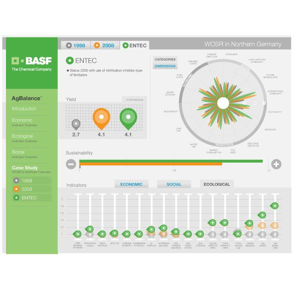 BASF AGBalance by Bobira:  BASF had over 200 values for agricultural sustainability, and needed a way to represent them visually. FTI Consulting, Inc. teamed up with Bobira – together they planted the seed and watched the project grow.  FTI Consulting's design was brought to life by Bobira development as a complex visual assortment of data was transformed into a free flowing, easy-to-read the sustainability tool that interpreted nearly 70 indicators into 16.