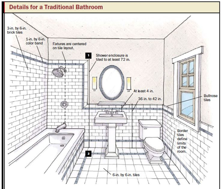 Tiling Tips Layout - Google Search